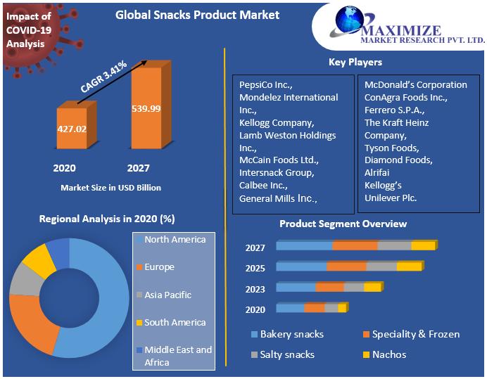 Global Snacks Product Market
