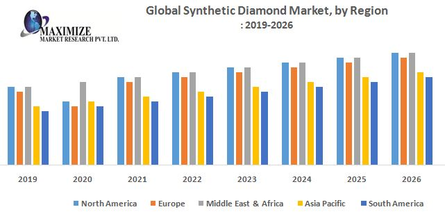 Synthetic Diamond Market : Industry analysis and Forecast (2019-2026) 1