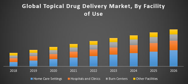 Global Topical Drug Delivery Market