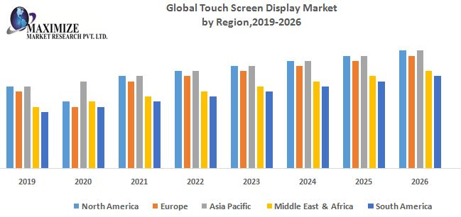 Global Touch Screen Display Market 1