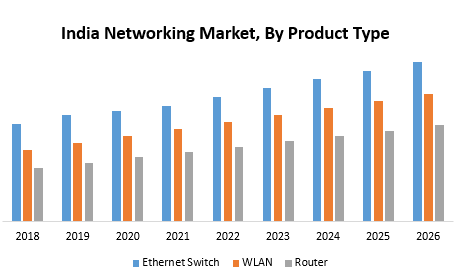 India Networking Market