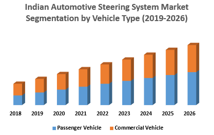 Indian Automotive Steering System Market Segmentation by Vehicle Type