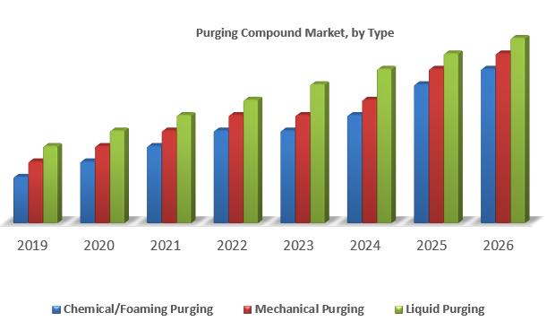 Purging Compound Market