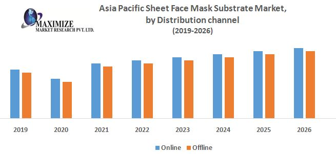 Asia Pacific Sheet Face Mask Substrate Market by Distribution channel