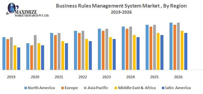 Business Rules Management System Market - Industry Analysis