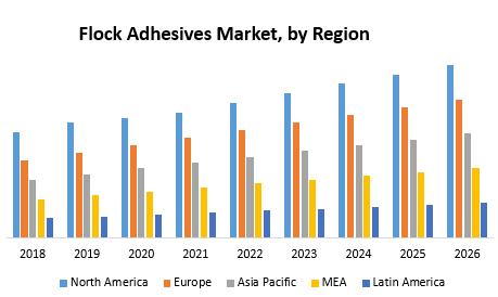 Flock Adhesives Market
