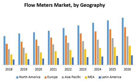 Flow Meters Market
