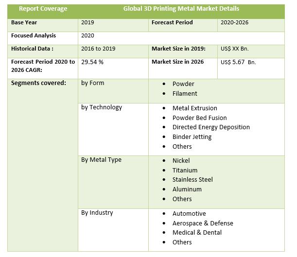 Global 3D Printing Metal Market by industry