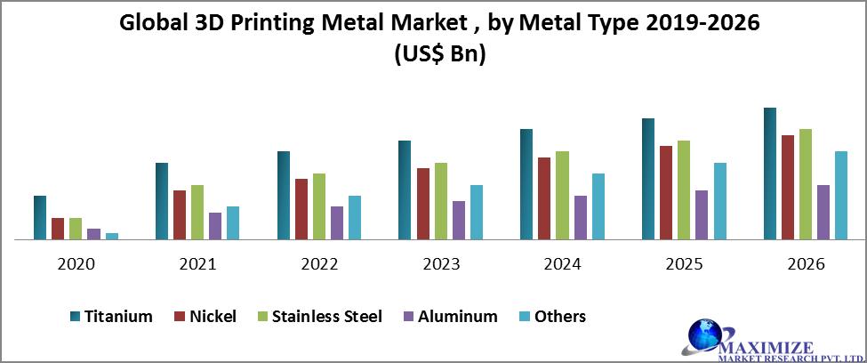 Global 3D Printing Metal Market by Metal type