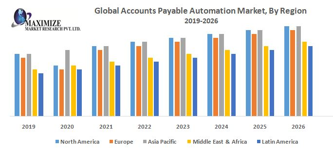 Global Accounts Payable Automation Market-Industry Analysis and Forecast (2019-2026) – by Industry, Deployment Type, Organization Type, Component and Region.