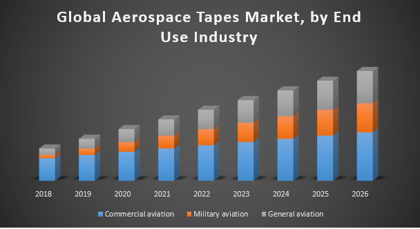 Global Aerospace Tapes Market