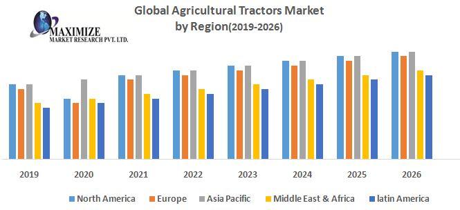 Global-Agricultural-Tractors-Market