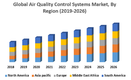 Global Air Quality Control Systems Market, By Region