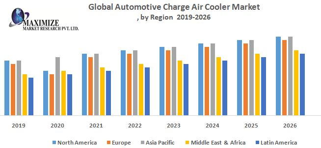 Global Automotive Charge Air Cooler Market (CAC) - Industry Analysis