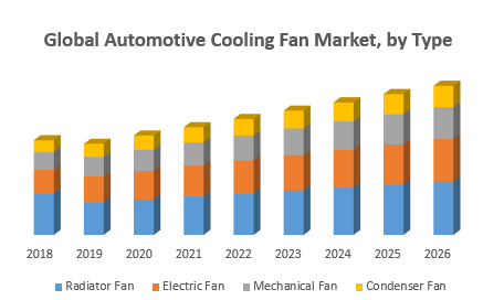 Global Automotive Cooling Fan Market
