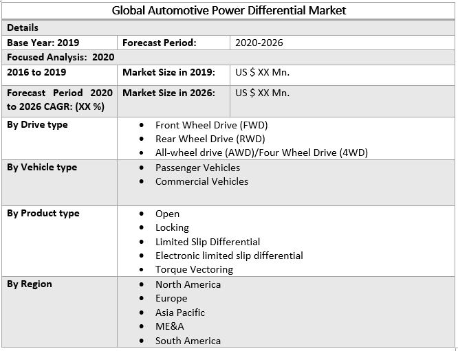 Global Automotive Power Differential Market