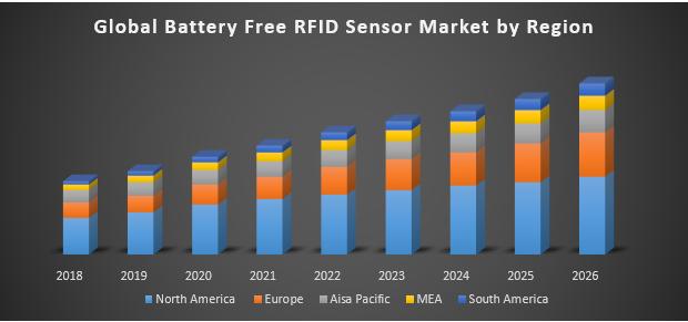 Global Battery Free RFID Sensor Market