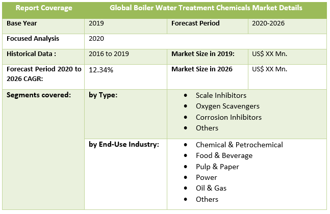 Global Boiler Water Treatment Chemicals Market Details
