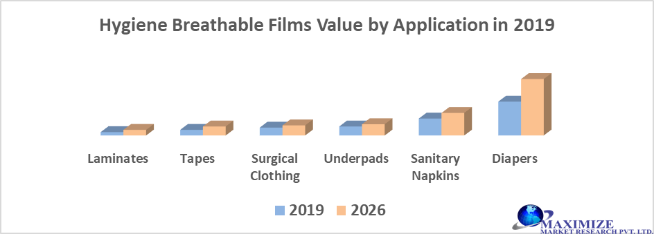 Global Breathable films Market by Application
