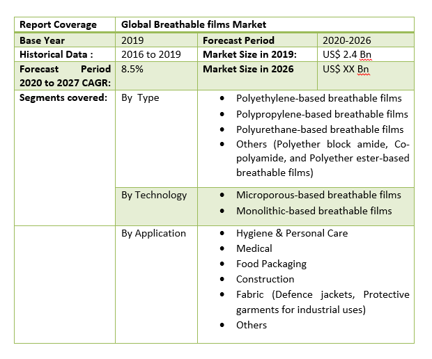Global Breathable films Market by Scope