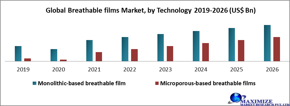 Global Breathable films Market by Technology
