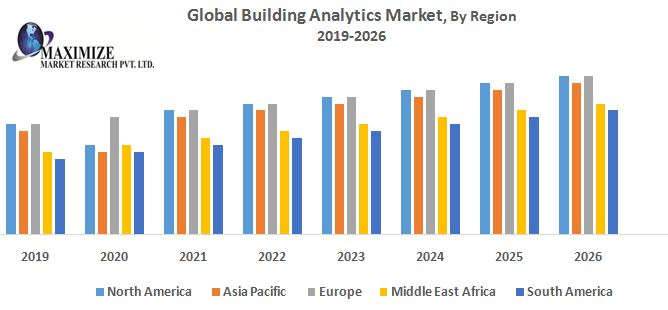 Global Building Analytics Market – Industry Analysis and Forecast (2019-2026)