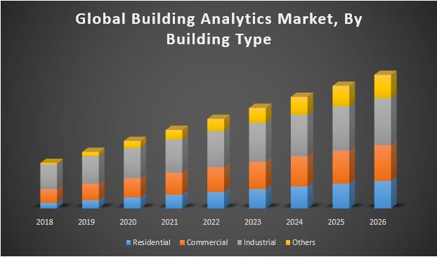 Global Building Analytics Market