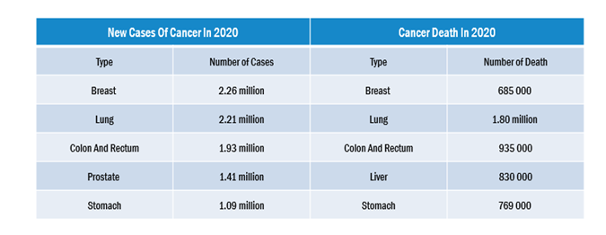 Global Cancer Gene Therapy Market1