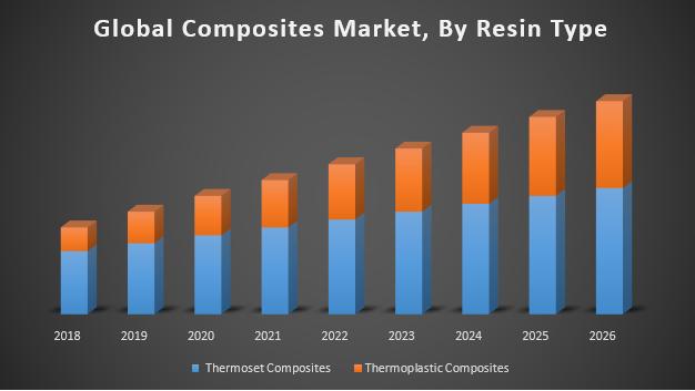 Global Composites Market