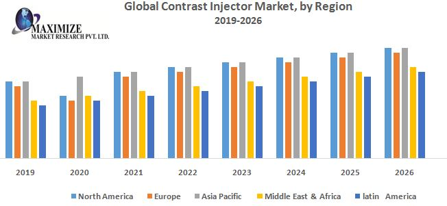 Global Contrast Injector Market Industry Analysis and Forecast (2019-2026) 1