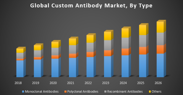 Global Custom Antibody Market