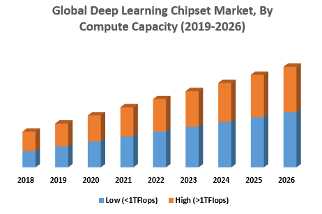 Global Deep Learning Chipset Market, By Compute Capacity