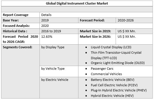 Global Digital Instrument Cluster Market