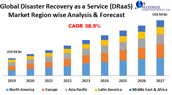Global Disaster Recovery as a Service Market