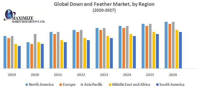 Global Down and Feather Market – Industry Analysis and Forecast (2019-2026)