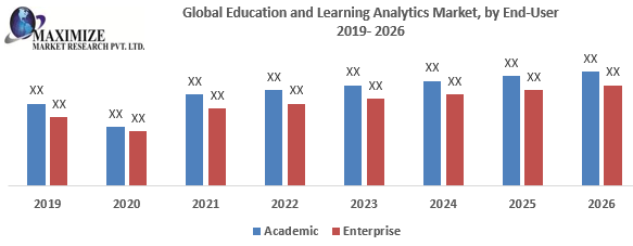 Global Education and Learning Analytics Market