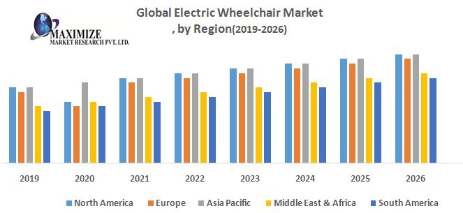 Global Electric Wheelchair Market – Industry Analysis and Forecast (2019-2026) 1