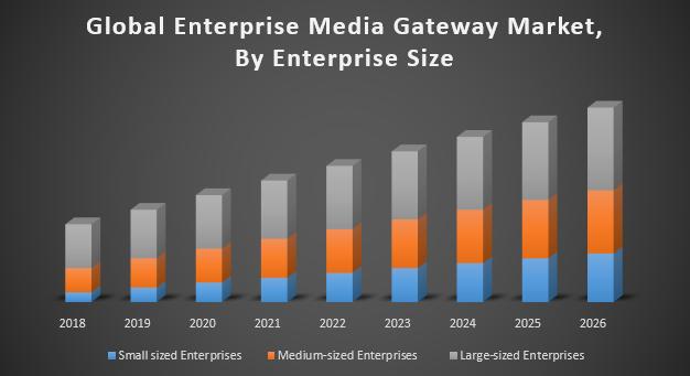 Global Enterprise Media Gateway Market