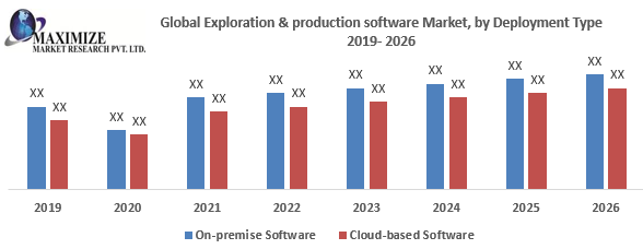 Global Exploration and Production Software Market