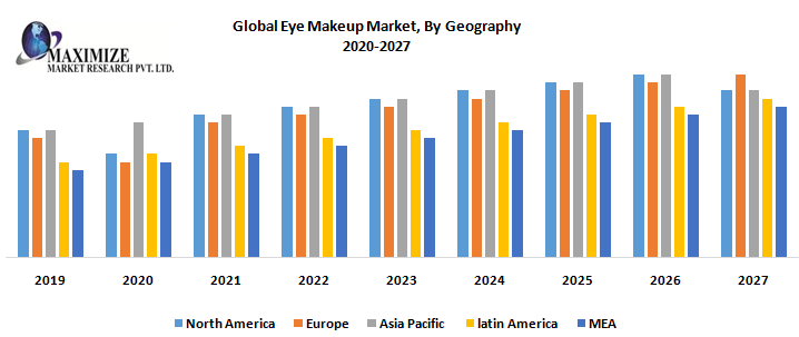 Global Eye Makeup Market By Geography