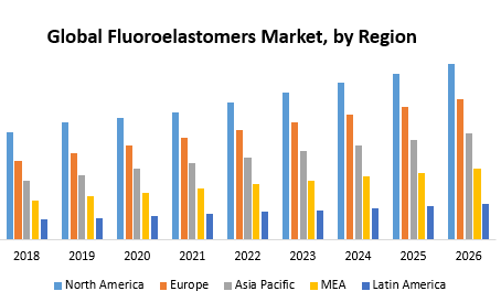 Global Fluoroelastomers Market