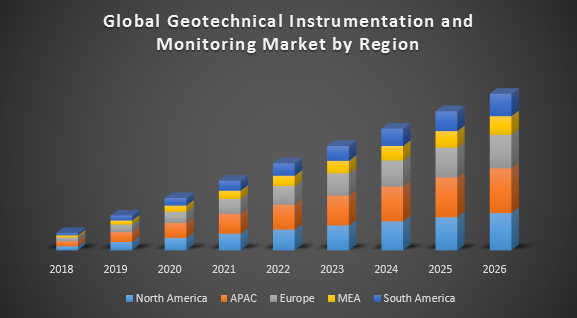 Global Geotechnical Instrumentation and Monitoring Market