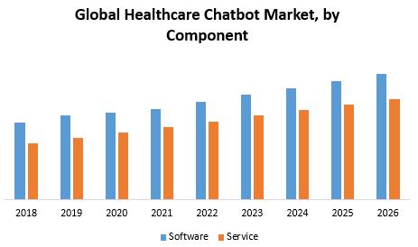Global Healthcare chatbot Market