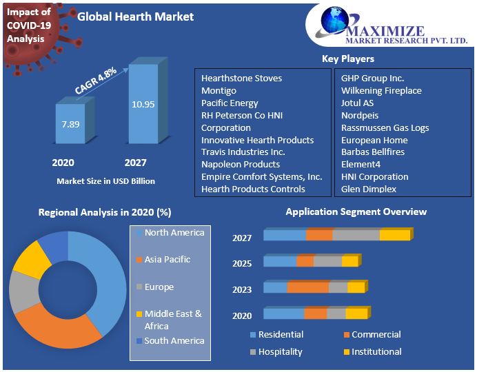 Global Hearth Market