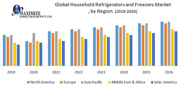 Global Household Refrigerators and Freezers Market – Industry Analysis and Forecast (2019-2026)