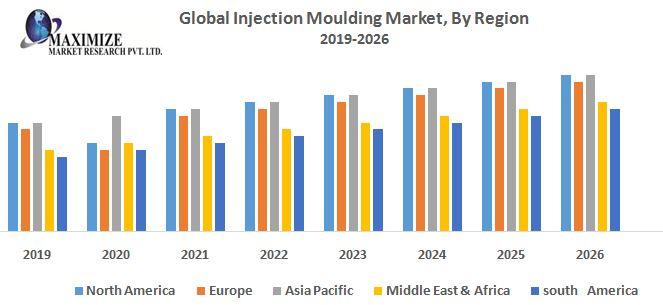 Global Injection Moulding Market 1