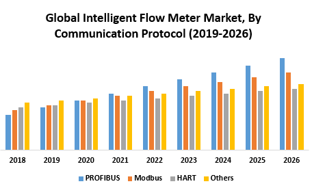 Global Intelligent Flow Meter Market