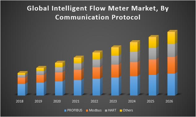 Global Intelligent Flow Meter Market