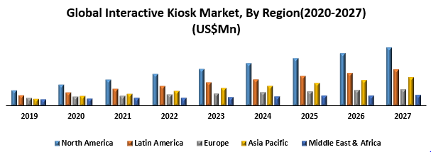 Global-Interactive-Kiosk-Market.png