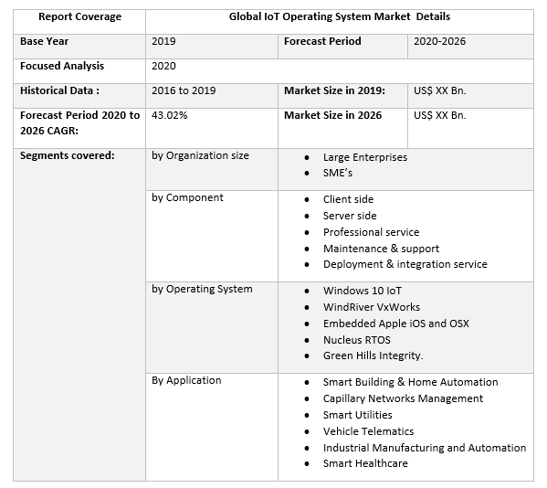 Global IoT Operating System Market 3